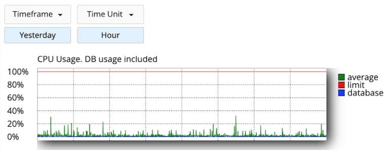 SiteGround-CPU-Usage