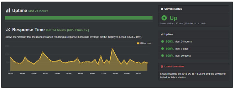 bluehost-uptime-201808