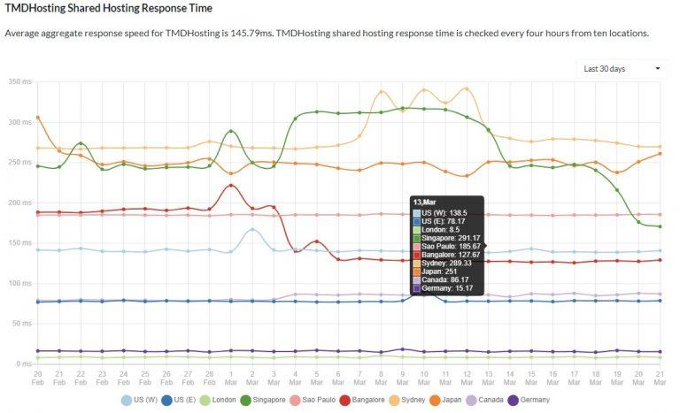 tmdhosting-2021-review-uptime-latest