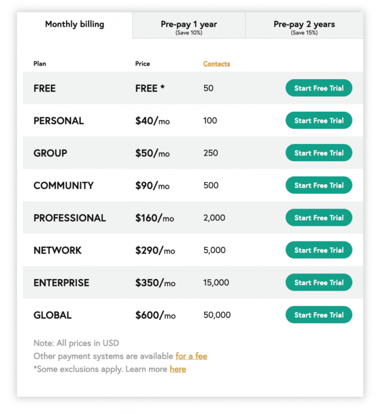 Wild-Apricot-Pricing-Plans